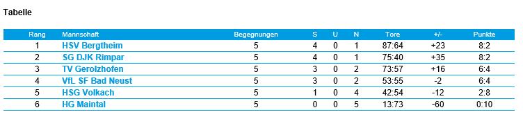 D Weiblich: SG DJK Rimpar – TV Gerolzhofen (17:6)